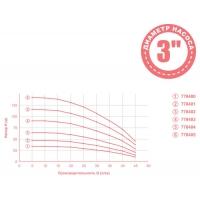 насос dongyin aquatica скважинный 0.37квт h47м q45л/мин ø80мм mid(778401)+ 25м кабеля