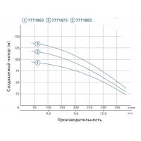 насос aquatica 4sdm16/24 скважинный(трехфазный) 7.5квт н 140м 350л/мин Dongyin