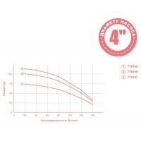 насос dongyin aquatica центробежный 1,3квт h74м q140л/мин ø102мм mid(778164)