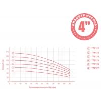 насос dongyin aquatica центробежный 0.75квт h83м q55л/мин ø102мм mid(778123)