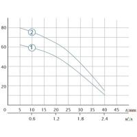 насос погружной 2.5sdm1.5/24 aquatica 0.37квт н 62м 40л/мин ø66мм(777072) Dongyin