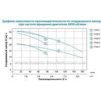 насос amsm120/1.1 центробежный 1,1квт н 29,3м 160л/мин leo 3,0 Aquatica LEO