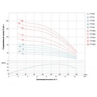 Насос Aquatica 4SDm10/18 скважинный(трехфазный) 3кВт Н 107м 240л/мин
