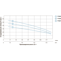 насос leo3.0 многоступенчатый горизонтальный 0.75квт hmax 36м qmax 117л/мин(775635) Aquatica LEO