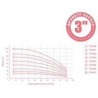 насос dongyin aquatica скважинный центробежный 1,3квт h163м q45л/мин ø80мм mid(778106)