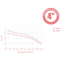 насос dongyin aquatica центробежный 1.8квт h73м q180л/мин ø102мм mid(778185)