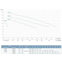 насос abk50d центробежный 0.37квт hmax 11м qmax 167л/мин нерж leo 3.0 Aquatica LEO