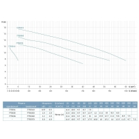 НАСОС ABK50D ЦЕНТРОБЕЖНЫЙ 0.37КВТ HMAX 11М QMAX 167Л/МИН НЕРЖ LEO 3.0