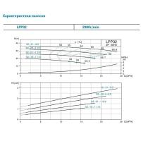 насос центробежный вертикальный 380в 1.5квт hmax 26м qmax 433л/мин leo 3.0 lpp32-21-1.5/2