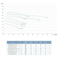 насос центробежный вертикальный 380в 3квт hmax 36.5м qmax 617л/мин leo 3.0 lpp32-31-3/2