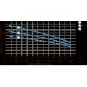 насос leo3.0 многоступенчатый горизонтальный 0.75квт hmax 50м qmax 60л/мин(775614) Aquatica LEO