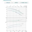 насос xst32-125/7 центробежный 380в 0.75квт hmax 16.7м qmax 300л/мин leo 3.0 Aquatica LEO