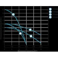 насос циркуляционный aquatica gpd50-20f/280  hmax20,3м qmax300л/мин 280мм (774198) Aquatica LEO