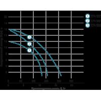 насос циркуляционный aquatica 774167 hmax12,3м qmax220л/мин 250мм Aquatica LEO
