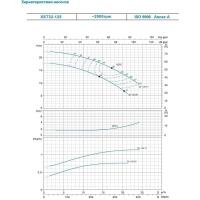 насос xst32-125/11 центробежный 380в 1,1квт hmax 21м qmax 400л/мин leo 3.0 Aquatica LEO