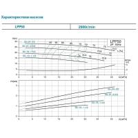 насос центробежный вертикальный 380в 3квт hmax 28.5м qmax 600л/мин leo 3.0 lpp50-24-3/2