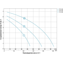 насос циркуляционный 7м ø1½ 180мм + гайка ø1 87 л/мин Aquatica LEO