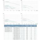 насос канализационный 50wq8-20-1.5 380в 1.5квт hmax 22м qmax 417л/мин leo 3.0(7738133)