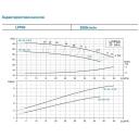 насос центробежный вертикальный leo 3.0  380в 4квт hmax 32.5м qmax 717л/мин lpp50-28-4/2